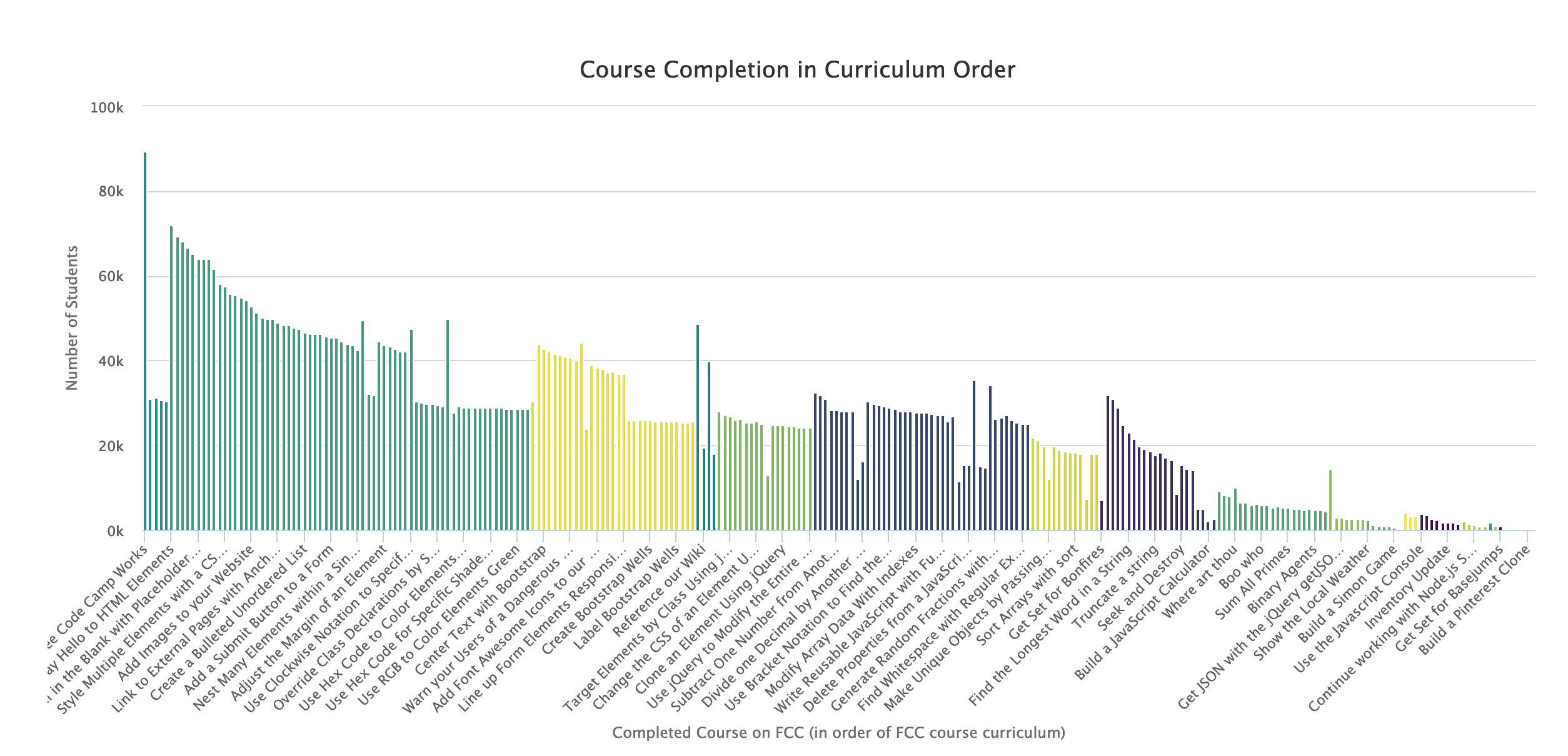 Mapping Student Course Activity | Amber Thomas Data