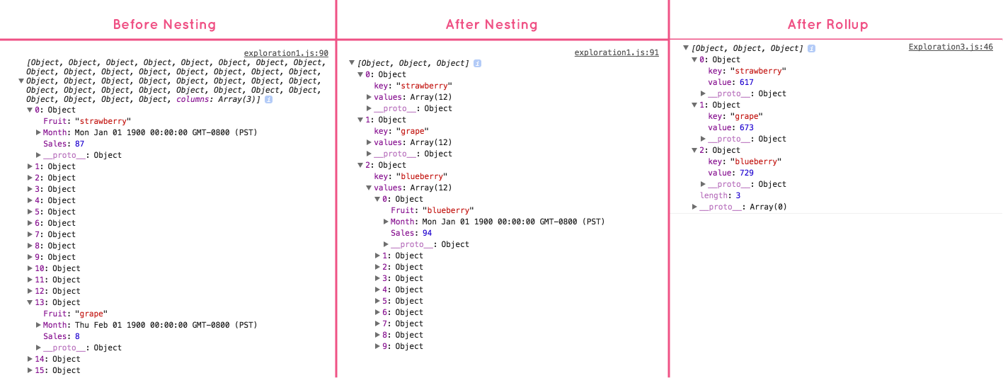 Nesting and Accessing Data in D3v4 | Amber Thomas Data