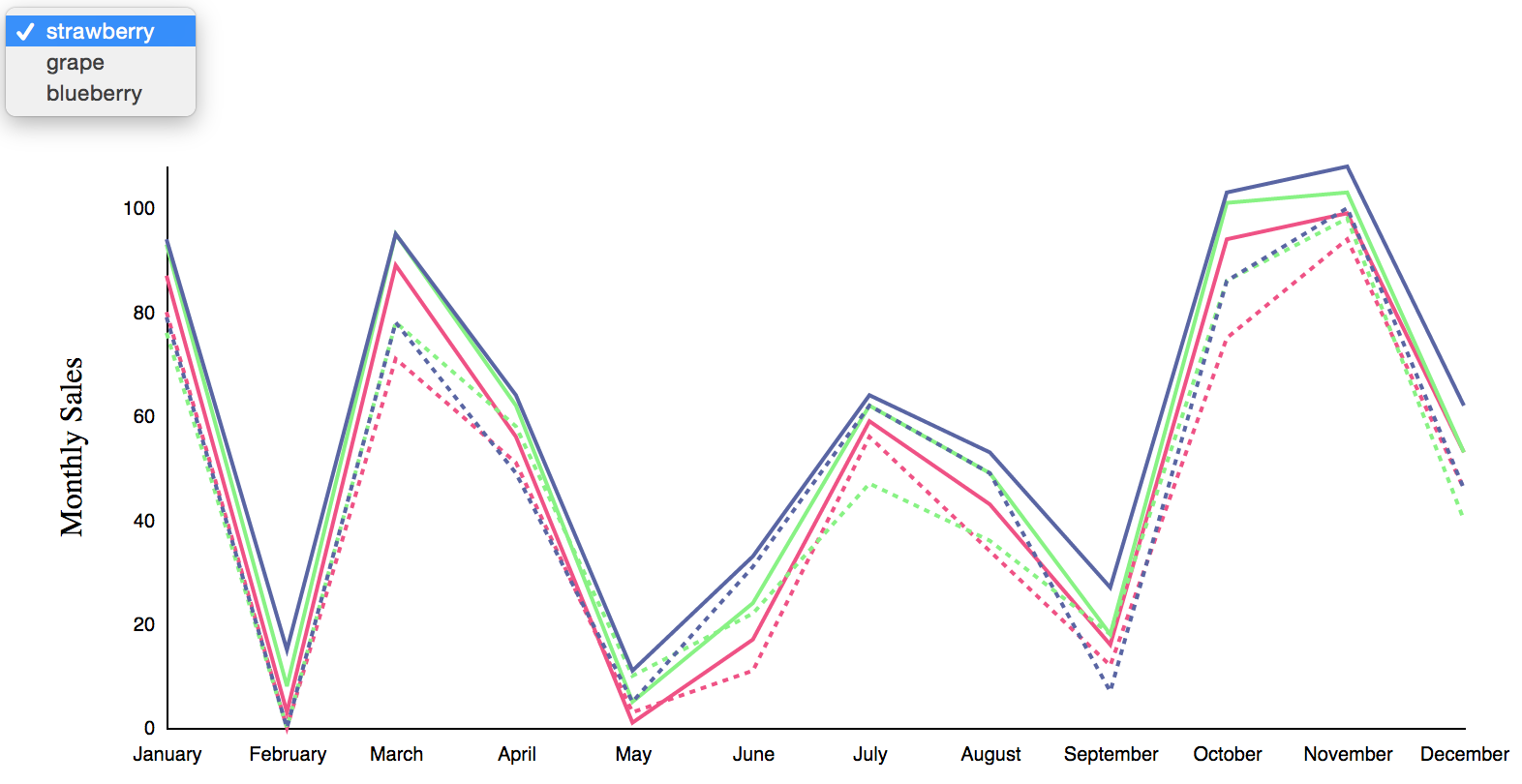 Nesting and Accessing Data in D3v4 | Amber Thomas Data Portfolio & Blog